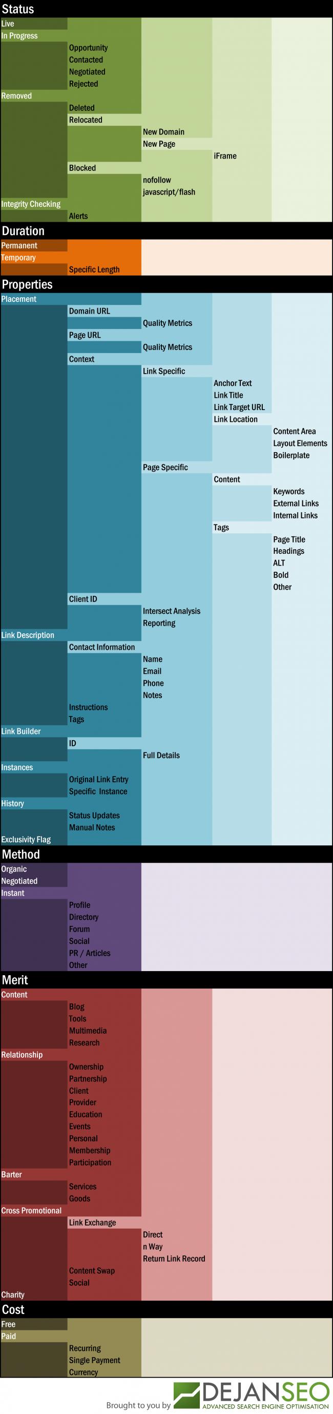Deyan SEO: Link Anatomy Visualisation