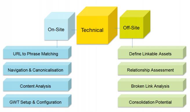 Technical Optimisation