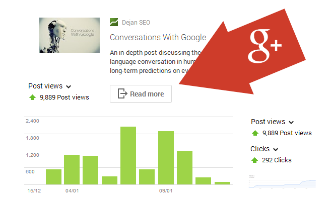 Google+ interactive posts